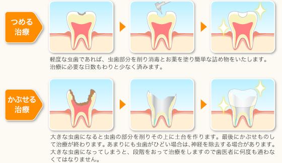 一般歯科1